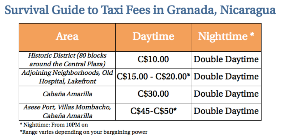 Taxi price table granada